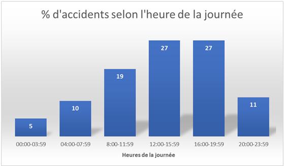 Les accidents de la route : le vrai du faux | Agence Science