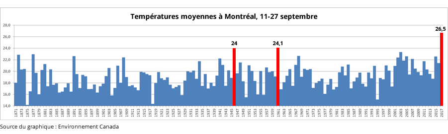 DDR-temperatures-Montreal
