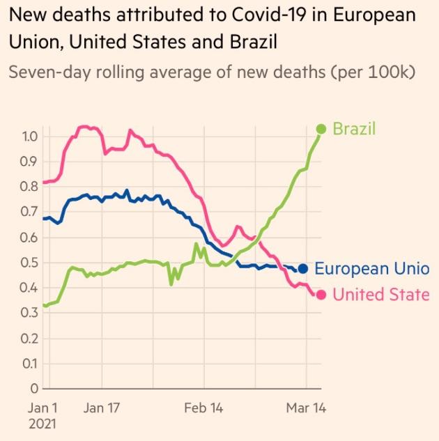 Coronavirus - Décès USA, UE et Brésil - 2021