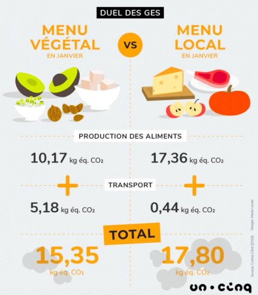 Infographie - Manger végétal ou local